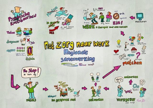 Regio Flevoland praatplaat bijeenkomst met zorg naar werk
